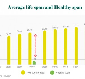 Average life span and Healthy span