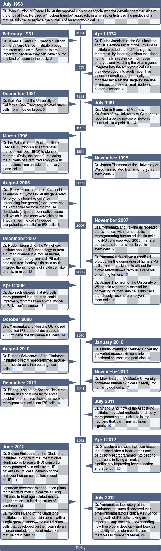 stem_cell_timeline
