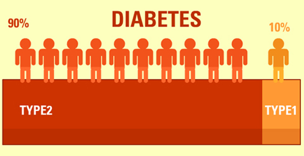 diabetes-type-1-and-2